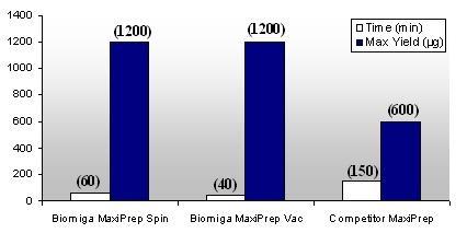 Biomiga Maxi Prep Vs. Competitor Maxi Prep