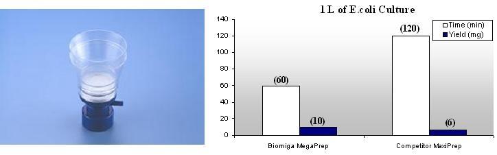 Biomiga kits from BioAspect