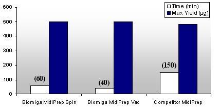 Biomiga Midiprep kit